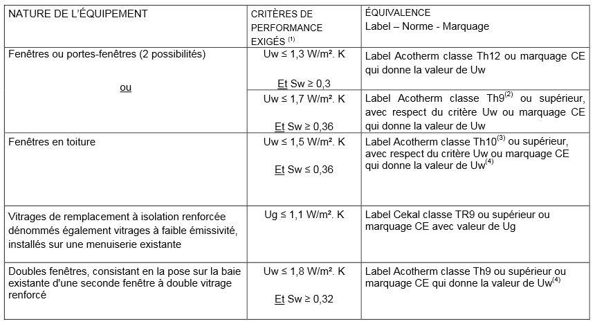 Crédit d'impôt pour isolation thermique des parois opaques