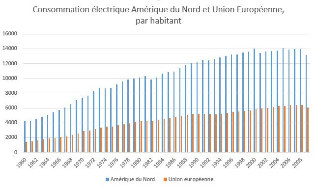 comparatif consommation électrique par habitant entre Amérique du nord et Union Européenne