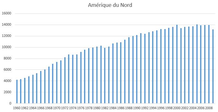 consommation électrique Amérique du Nord