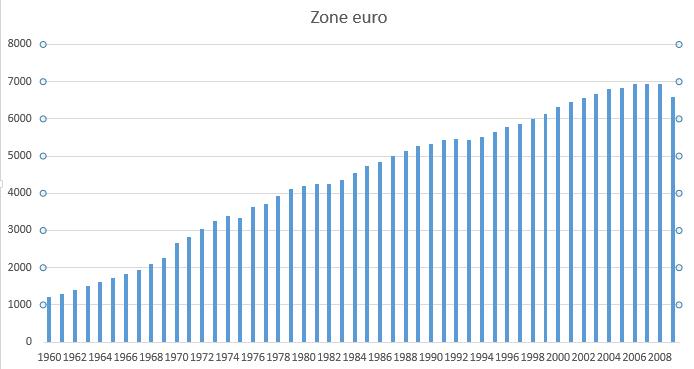 consommation électrique zone euro